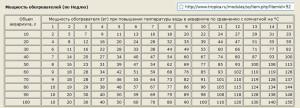Расчет резисторов в качестве нагревателя